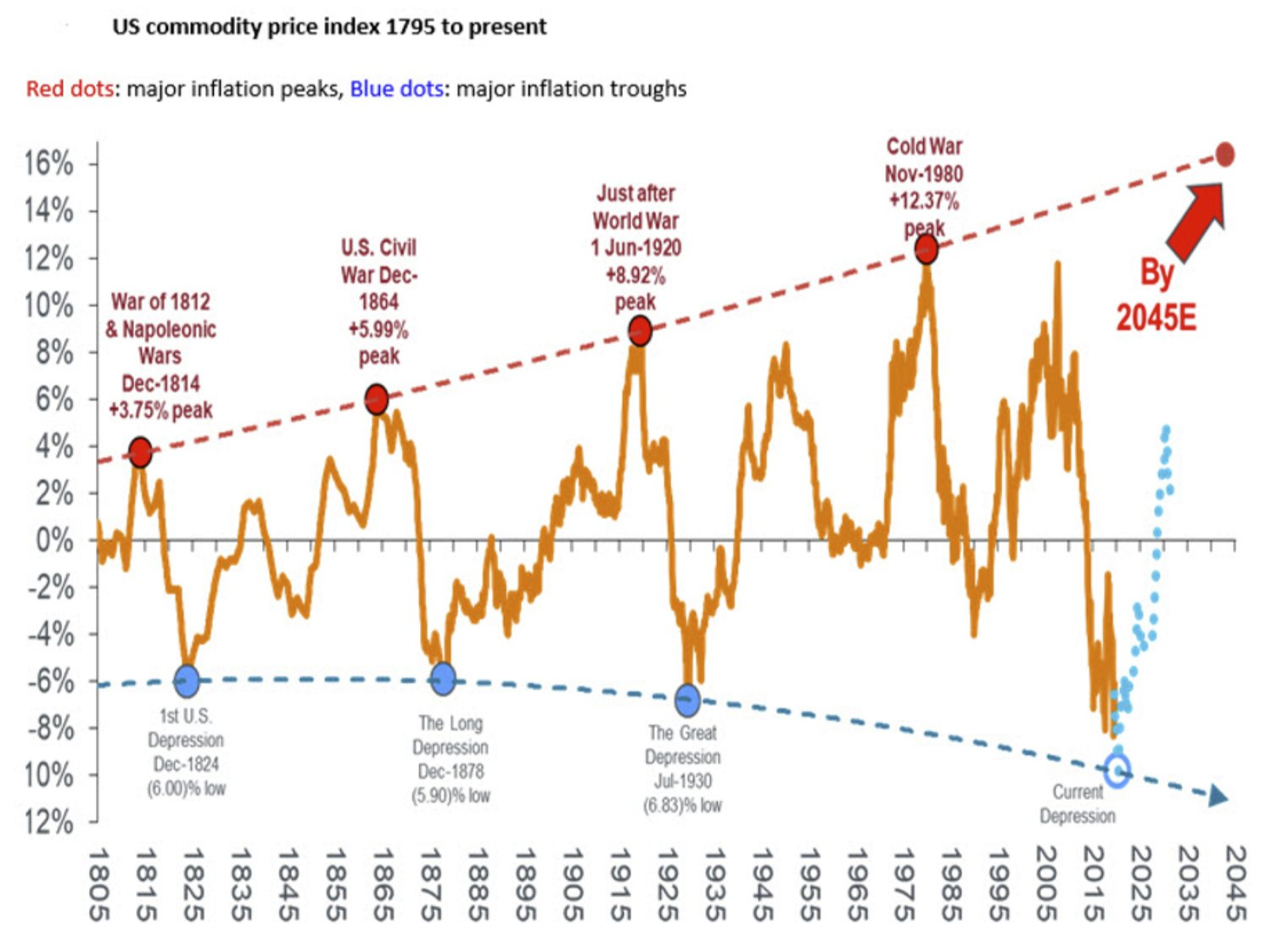 200 year commodity price chart visualises current inflationary trough