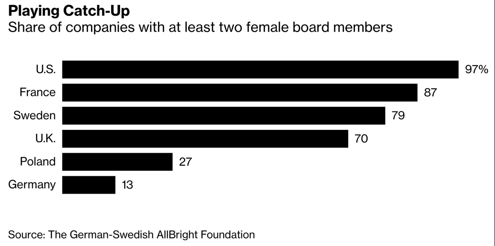 Share of companies with at least two female board members