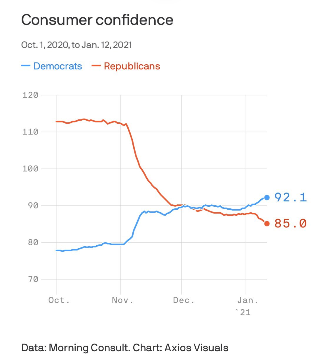 Post-election blues hitting US consumer confidence
