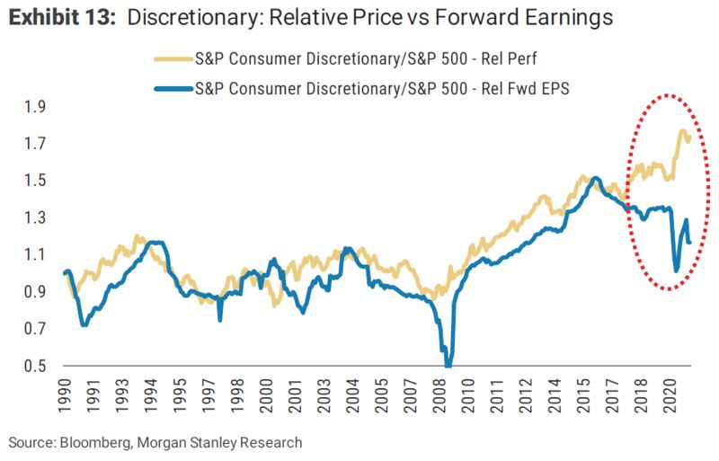 Consumer discretionary stocks diverging from fwd earnings estimates