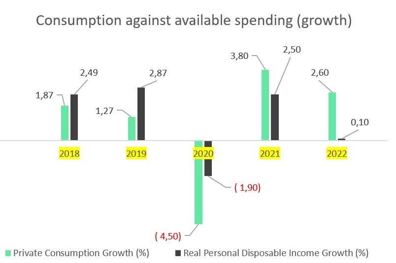 SWEDEN CONSUMPTION AND GROWTH