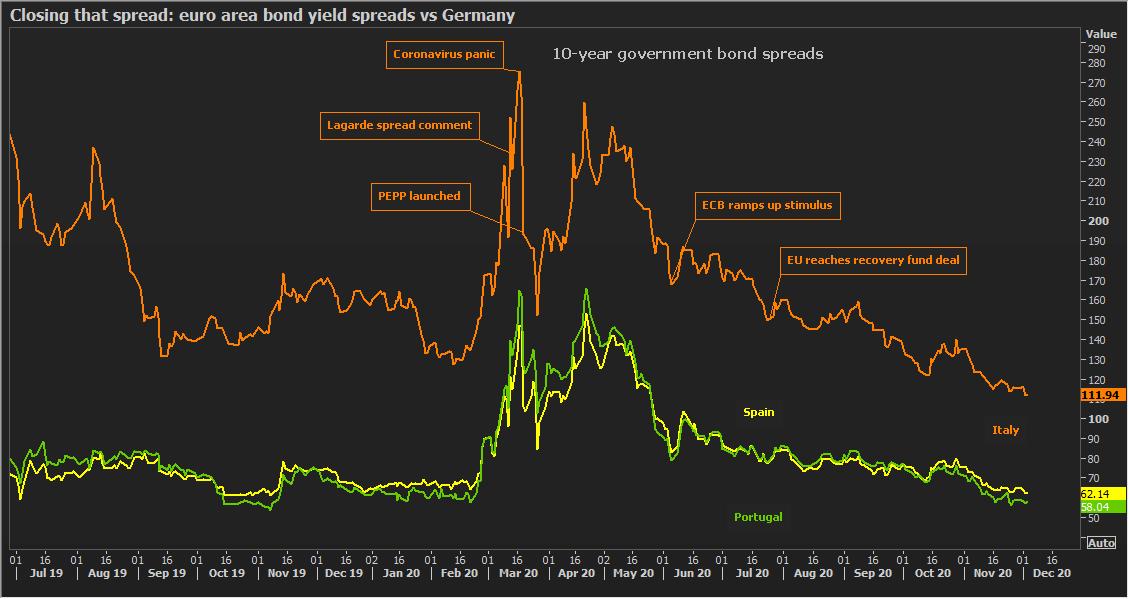 Euro-area bond yield spreads compress (pricing 'eurobonds'?)