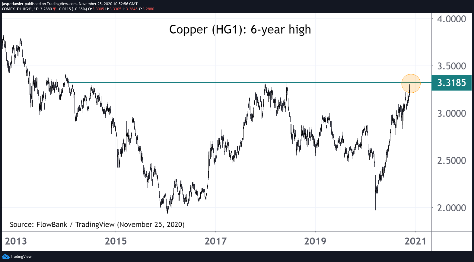 Copper just hit a 6-year high! #HG