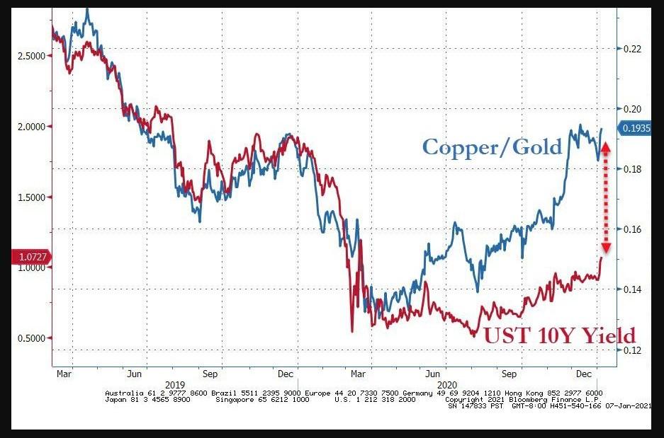 Copper/Gold vs. U.S 10 year yields