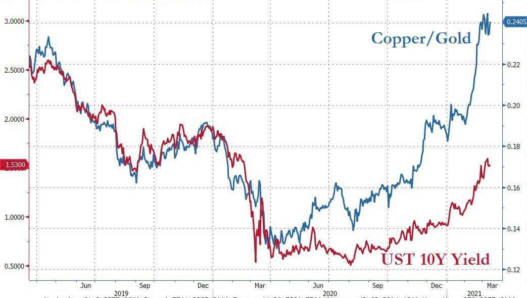 Copper/gold vs. US 10-year bond yield