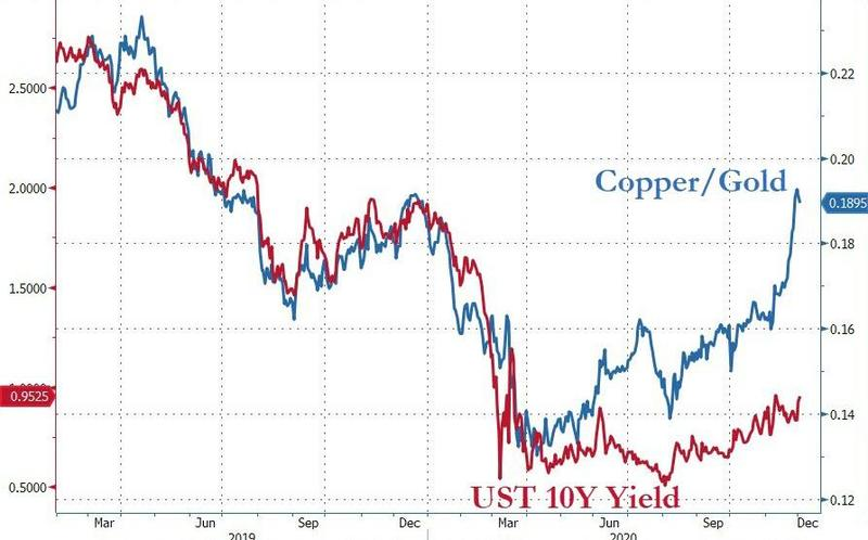 Copper-gold ratio says US bond yields could be about to rip