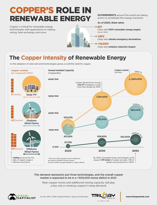 How much copper is really used in renewable energy?