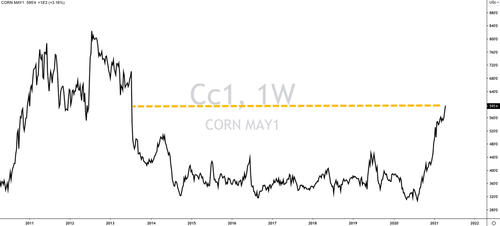 Corn prices reach highest since 2013 as food inflation talkes hold