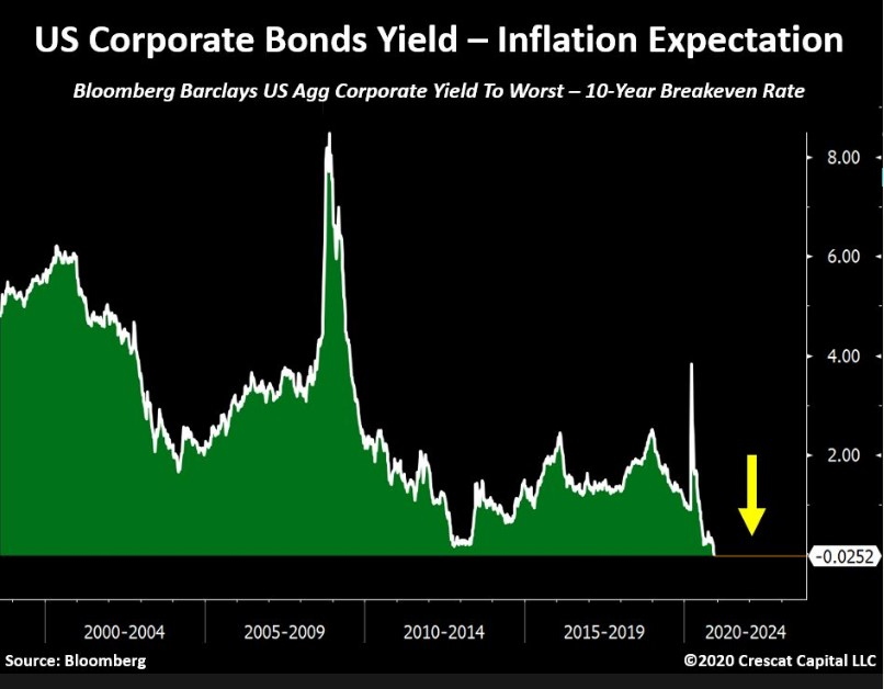 Corporate bonds now yield less than 10-year Breakeven rate