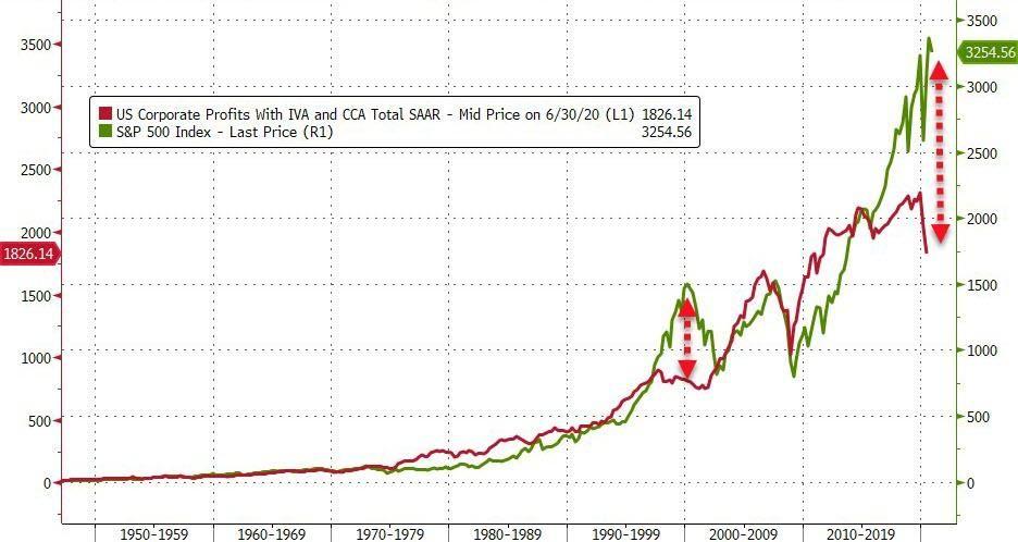 U.S stocks vs. earnings