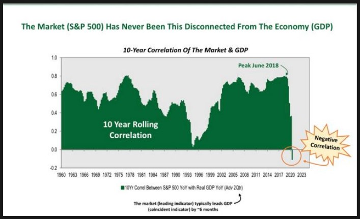 10-year correlation between the S&P 500 and the US Real GDP YoY