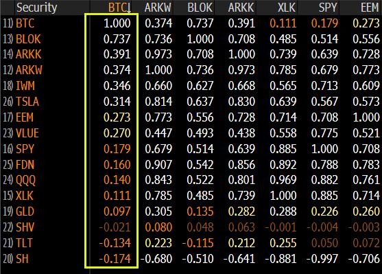 Correlation to Bitcoin (BTC)