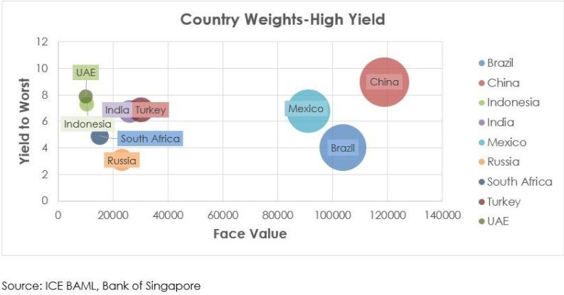 Yield to Worst vs. Country-weights-High Yield