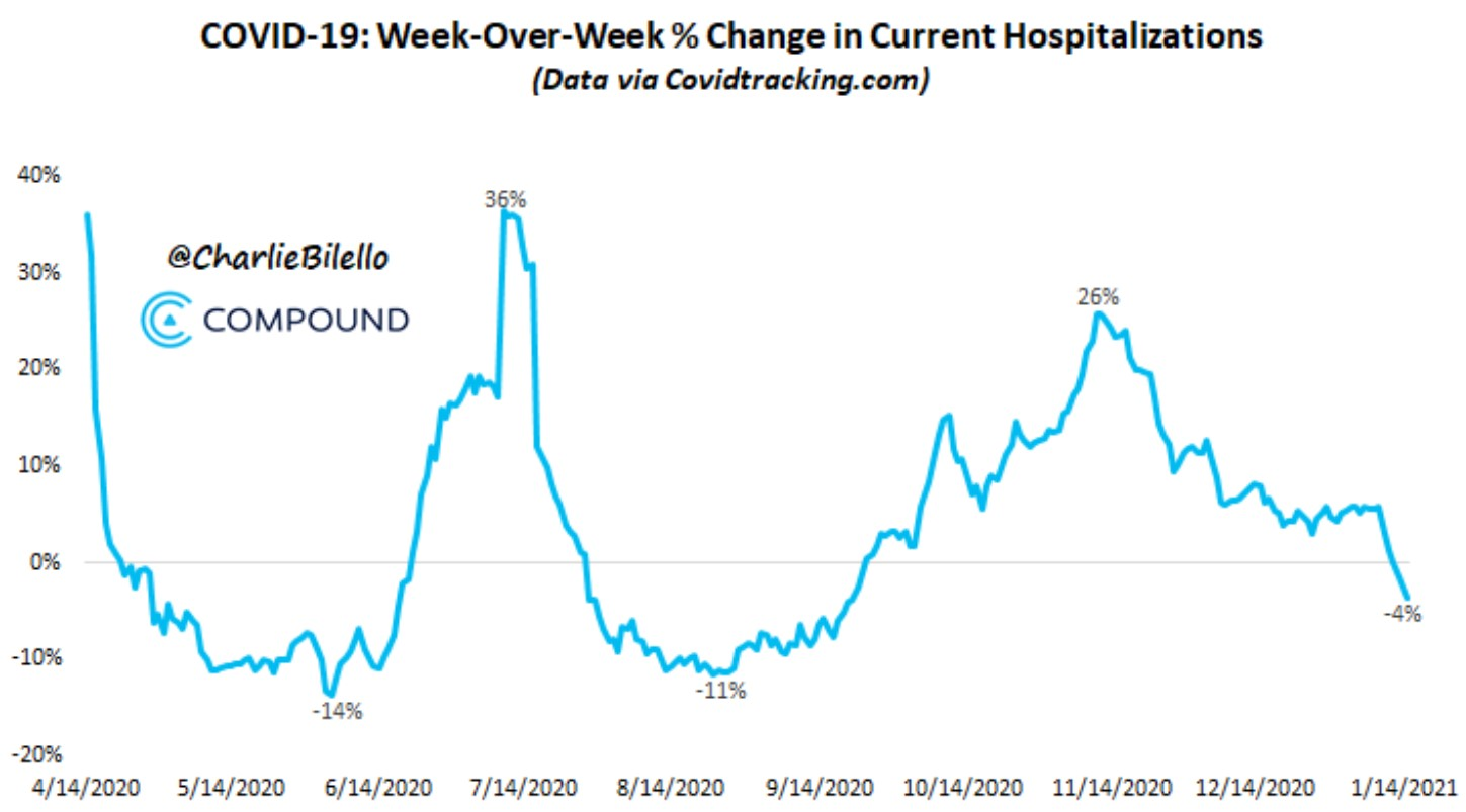 Covid-19 hospitalizations rate of change
