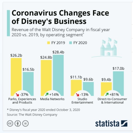 Covid revenues by business lines