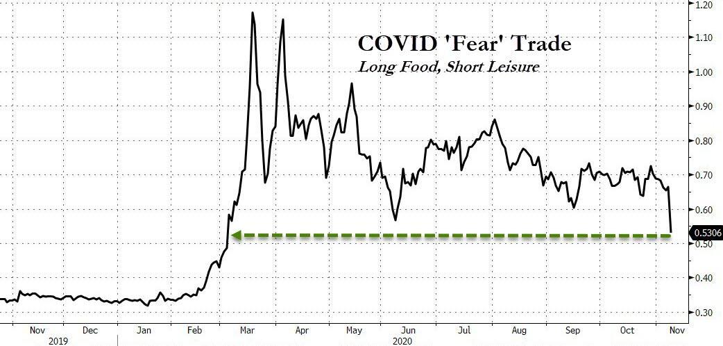 COVID fear trade