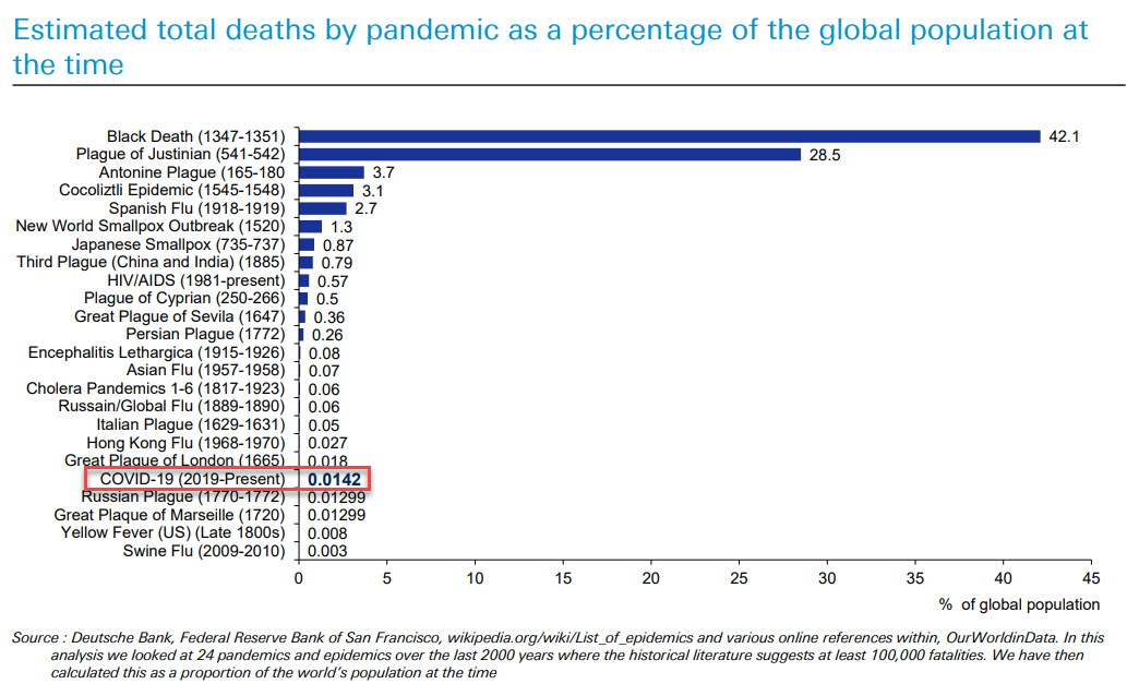 Percentage of deaths as a % of the population