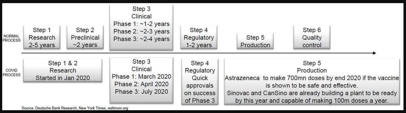 Covid-19 vaccine accelerated process