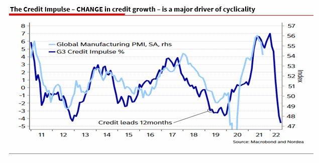 Credit impulse is leading growth lower