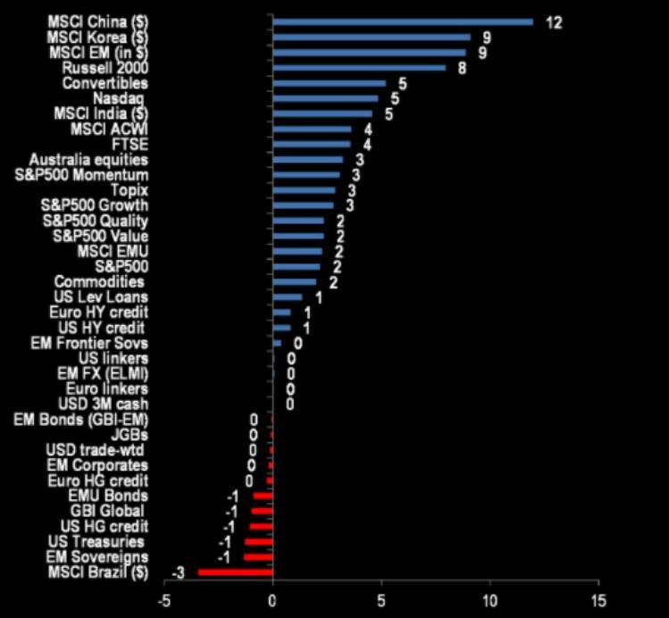 Cross-assets performance