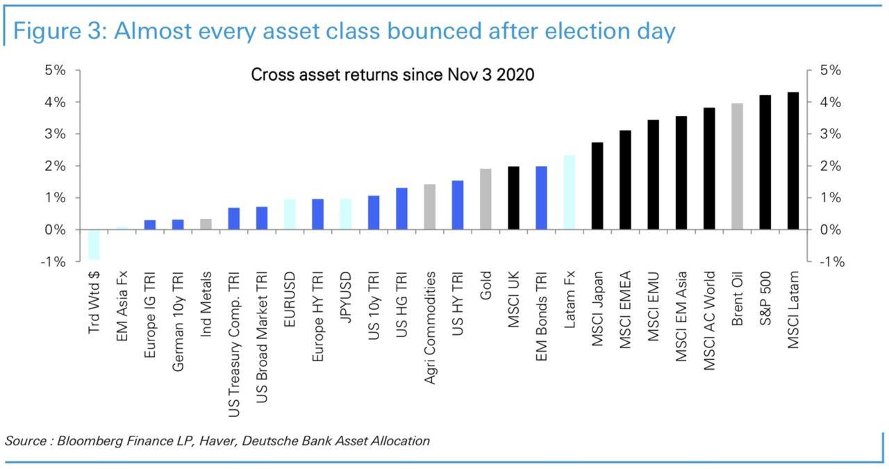 Cross asset returns since election day (Nov 3rd)
