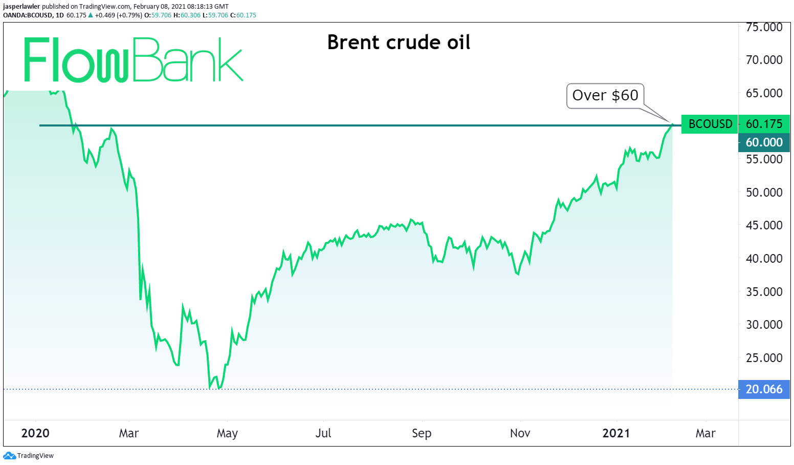 Brent crude oil hits $60 for first time in over a year