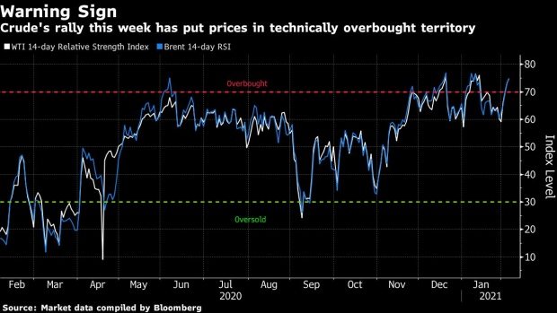 By this technical indicator, the latest price surge has made crude oil overbought