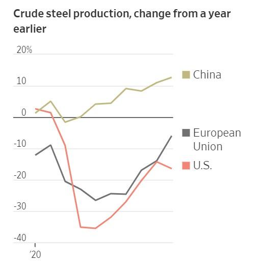 CRUDE STEEL CHINA USA EU