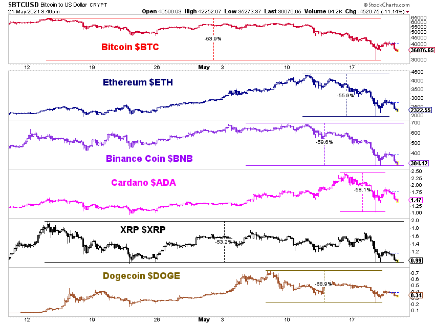 Cryptocurrencies from recent highs