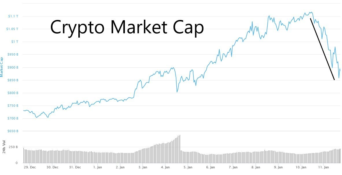 Crypto market cap implodes after weekend BTC gap down