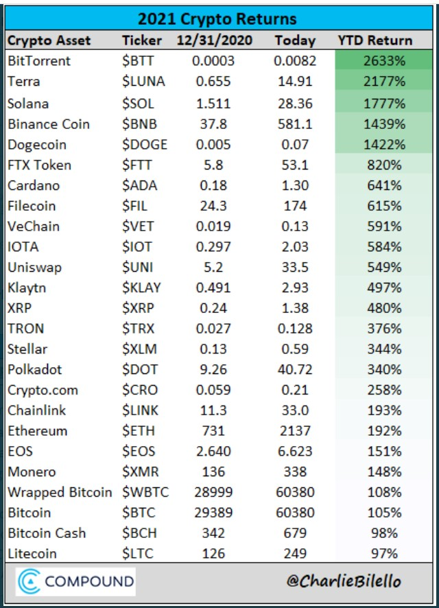 Returns ranking for the largest crypto assets