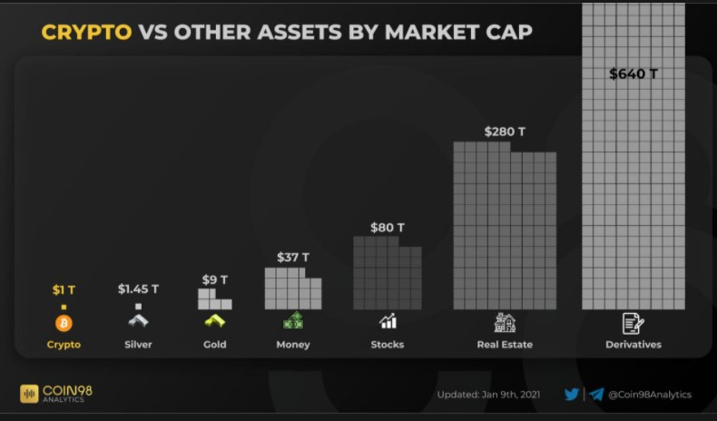 Main asset classes by Market Value