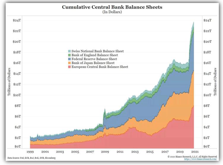 Cumulative central bank balance sheets (in $)