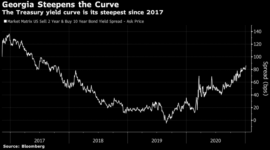 Treasury yield curve is the steepest since 2017