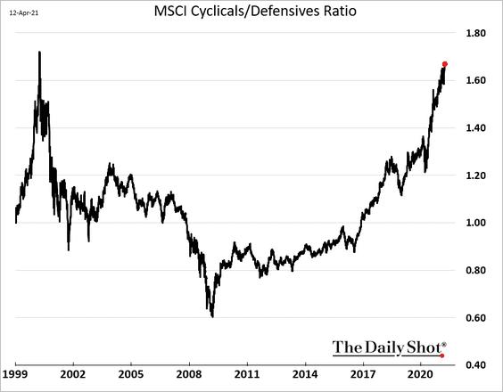 #bubblewatch -> Cyclical vs. Defensive stocks close to dot-com peak