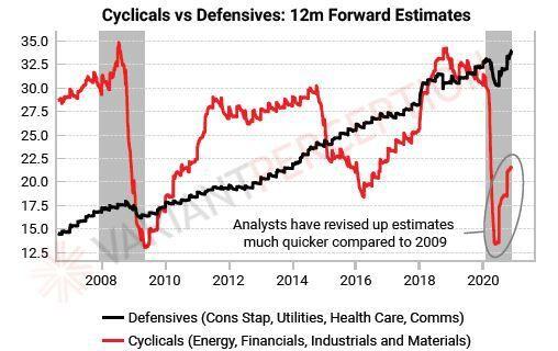 Cyclicals vs. defensives 12M fwd estimates (now vs. 2008)