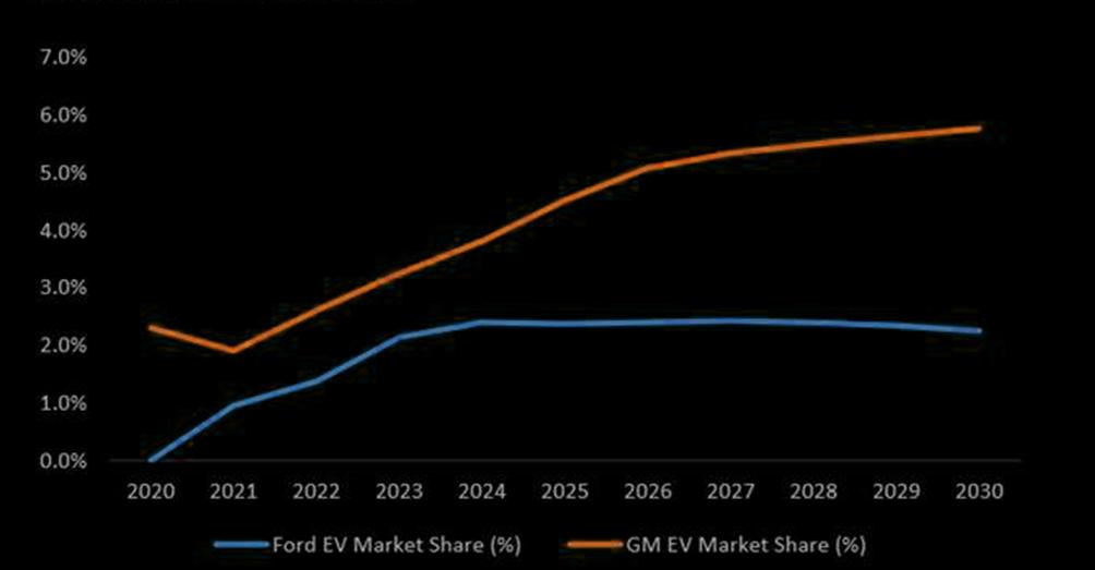 EV electric vehicle GM General motors