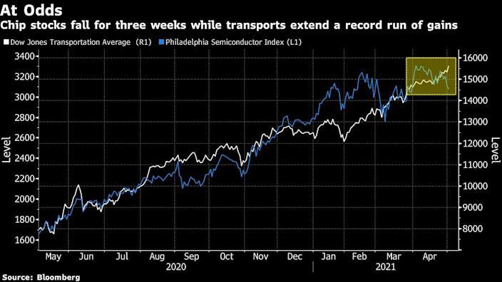 Transport stocks beating chip stocks
