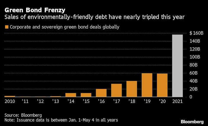 Green bonds volume has tripled this year