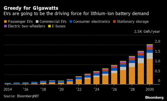 EV-fueled lithium comeback: Wall Street's bet