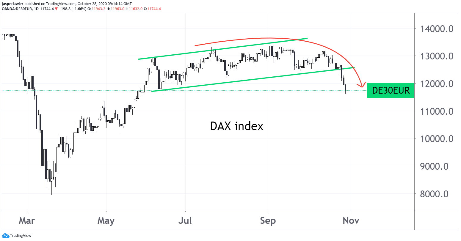German stocks are rolling over - DAX index 4 month lows