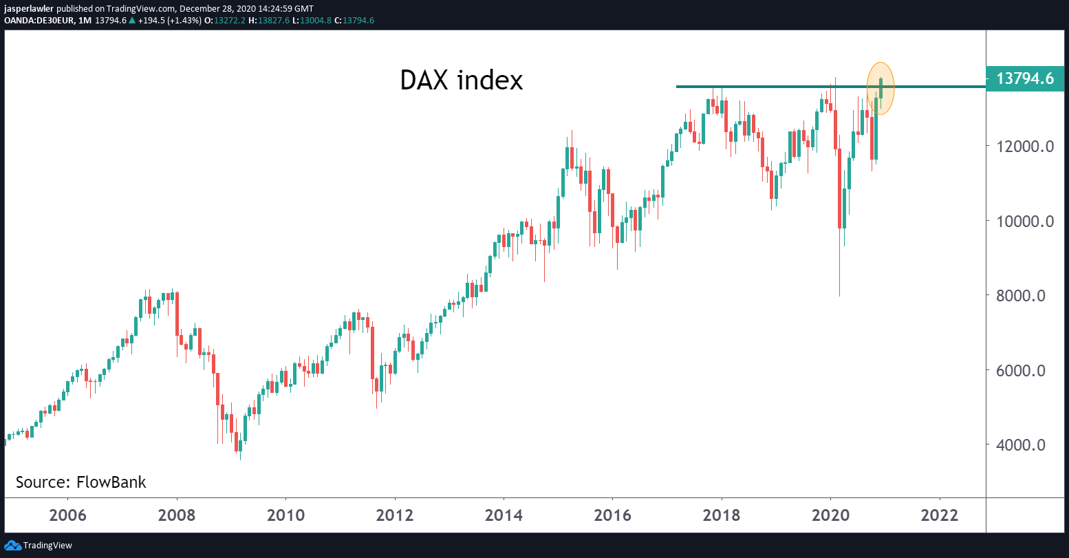 DAX index hits fresh intraday record high