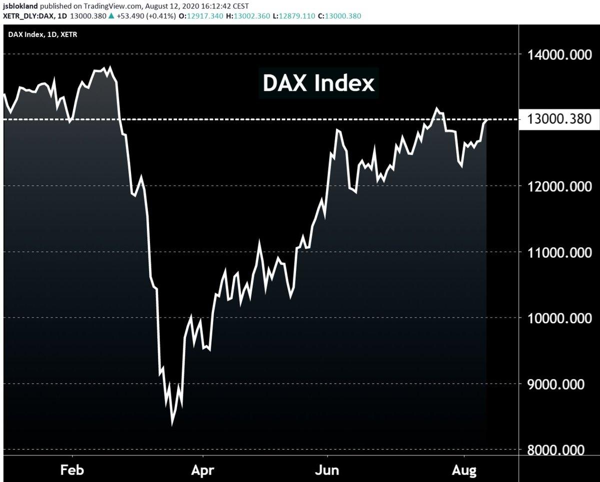 DAX index