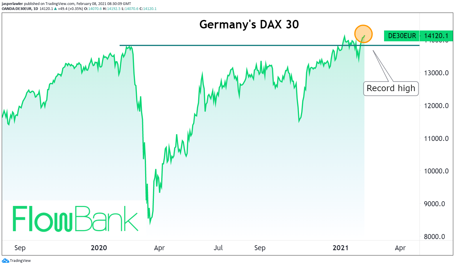 The German bull lives on! #DAX30 index hits fresh record high