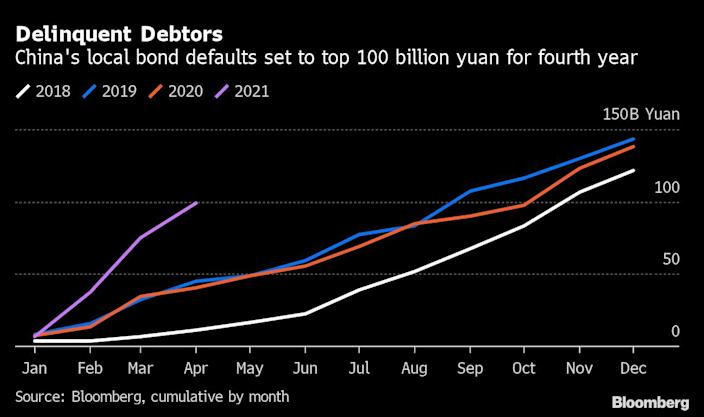 China bonds have defaulted 100 billion yuan this year, and it's only May