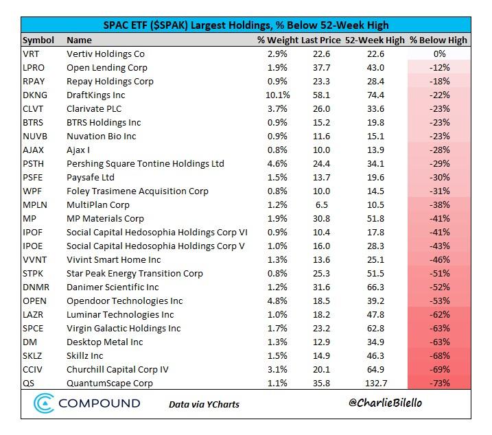 25 Largest Holdings in the SPAC ETF, % Below 52-week High...