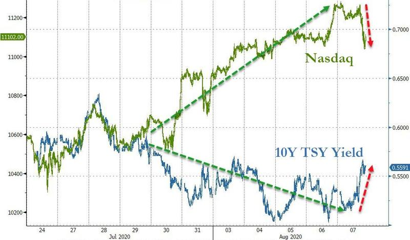 Bonds and equities re-coupled on Friday