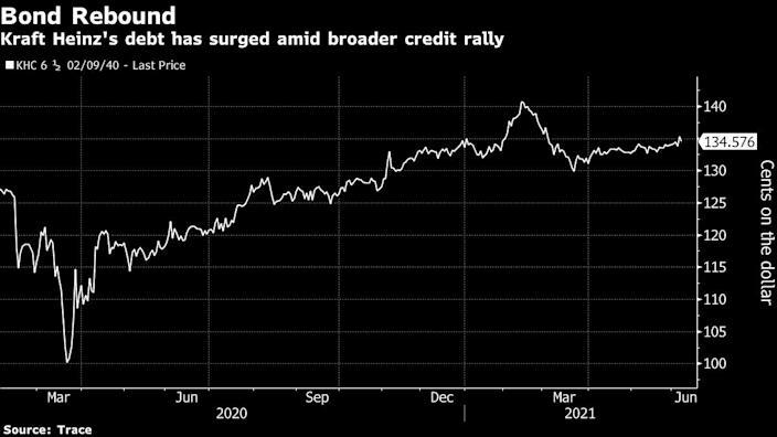 Kraft Heinz buys back $2.8 billion of debt