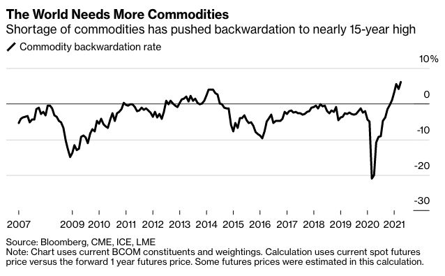 Commodity backwardation rate