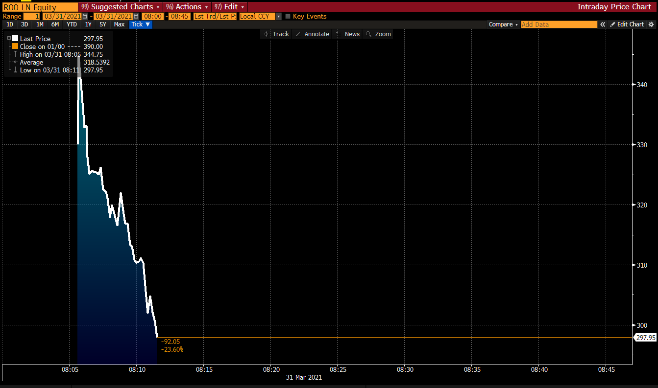 Deliveroo has rough start on IPO day - down 30% in 15mins
